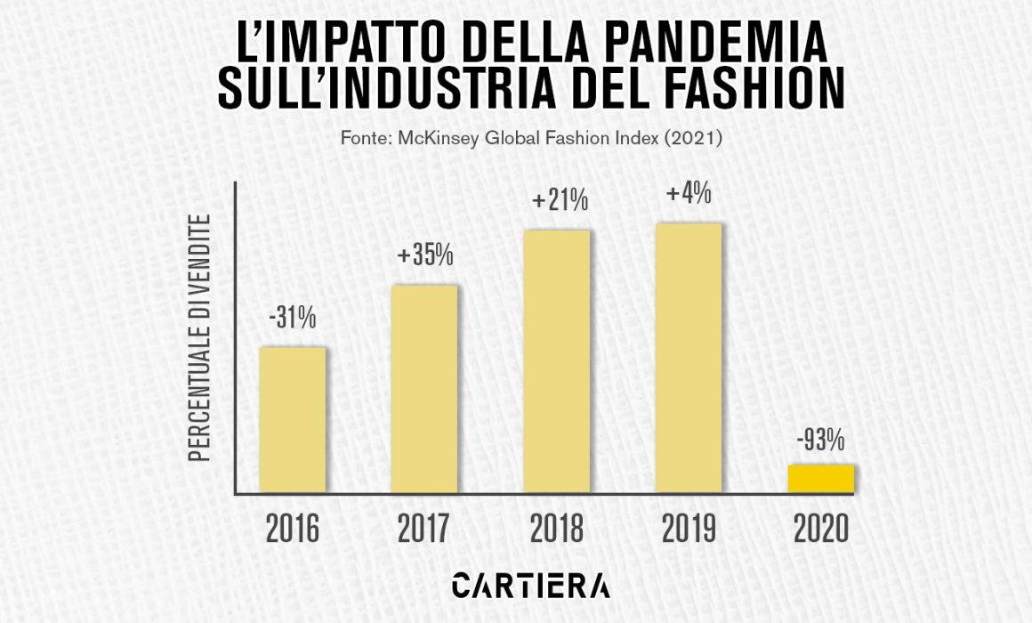 infografica-impatto-pandemia-su-industria-fashion
