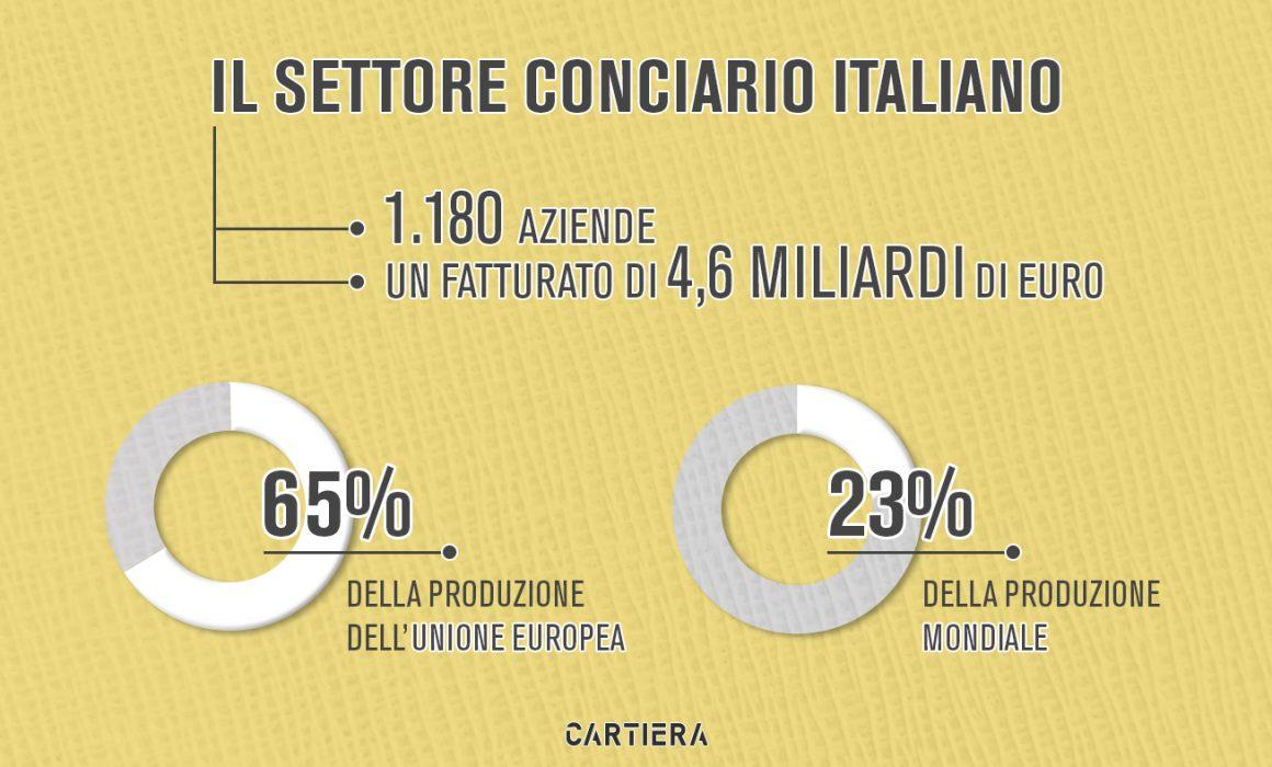 Infografica sul settore conciario italiano