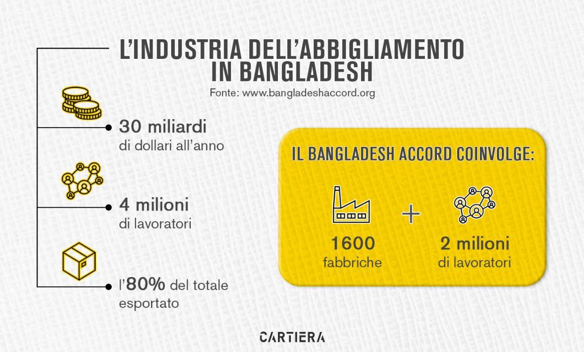 infografica l'industria dell'abbigliamento in bangladesh